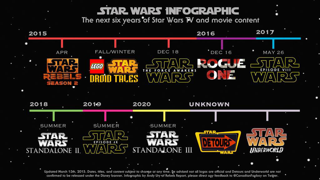 Star wars dates in Australia