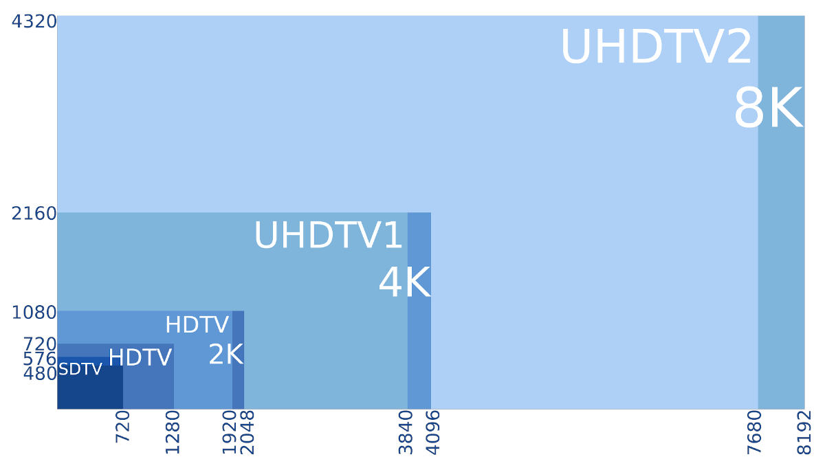 4K vs 8K: Who can tell the difference? Test gives surprising answer