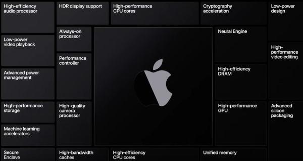 Apple-SoC-M1