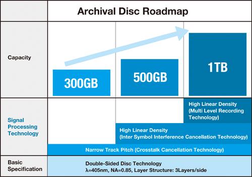 Archival-Disk-Roadmap