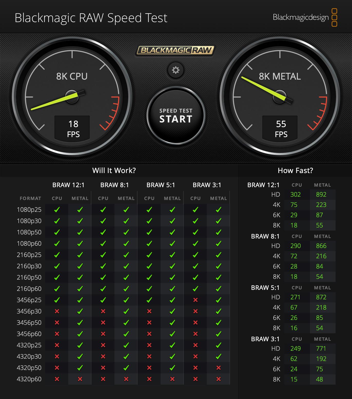 Blackmagic RAW Speedtest on Apple's M1 (MacBook Pro 16GB)