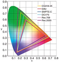CG318-4K-color_modes