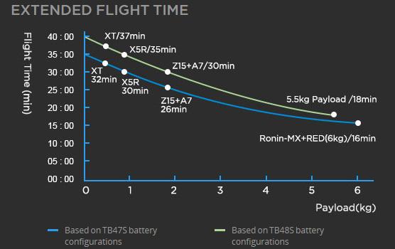 DJI-M600-Flugzeiten
