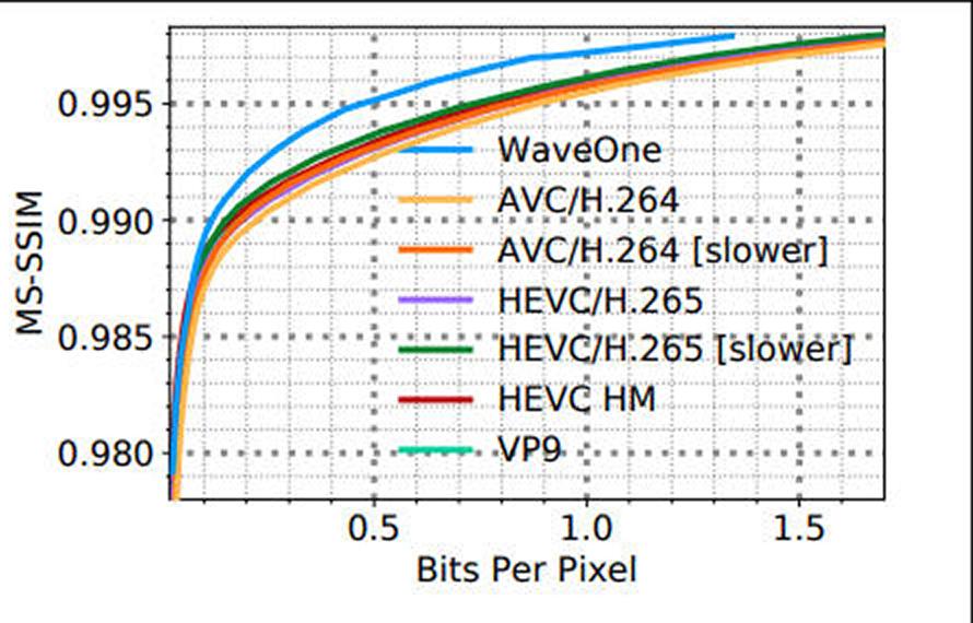 KI codec beats all popular video codecs - WaveOne