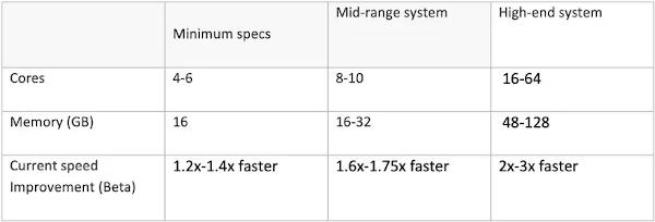 Multi-Frame-Rendering
