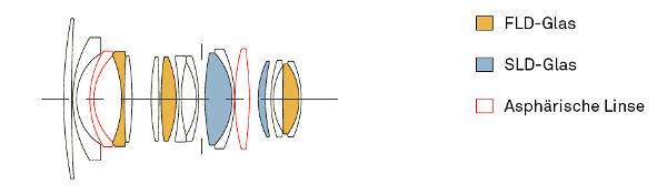 SigmaContemporary_16mmF1_4_konstruktion