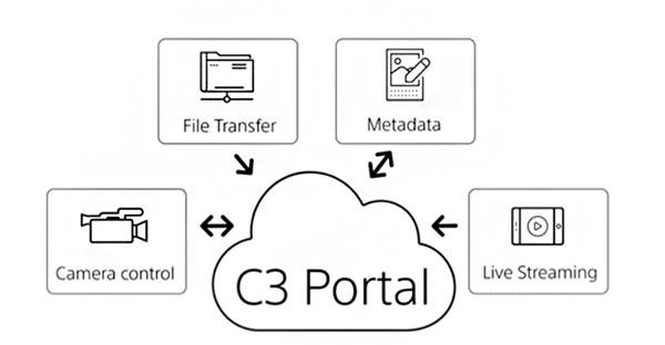 Sony-C3-Portal-Schema