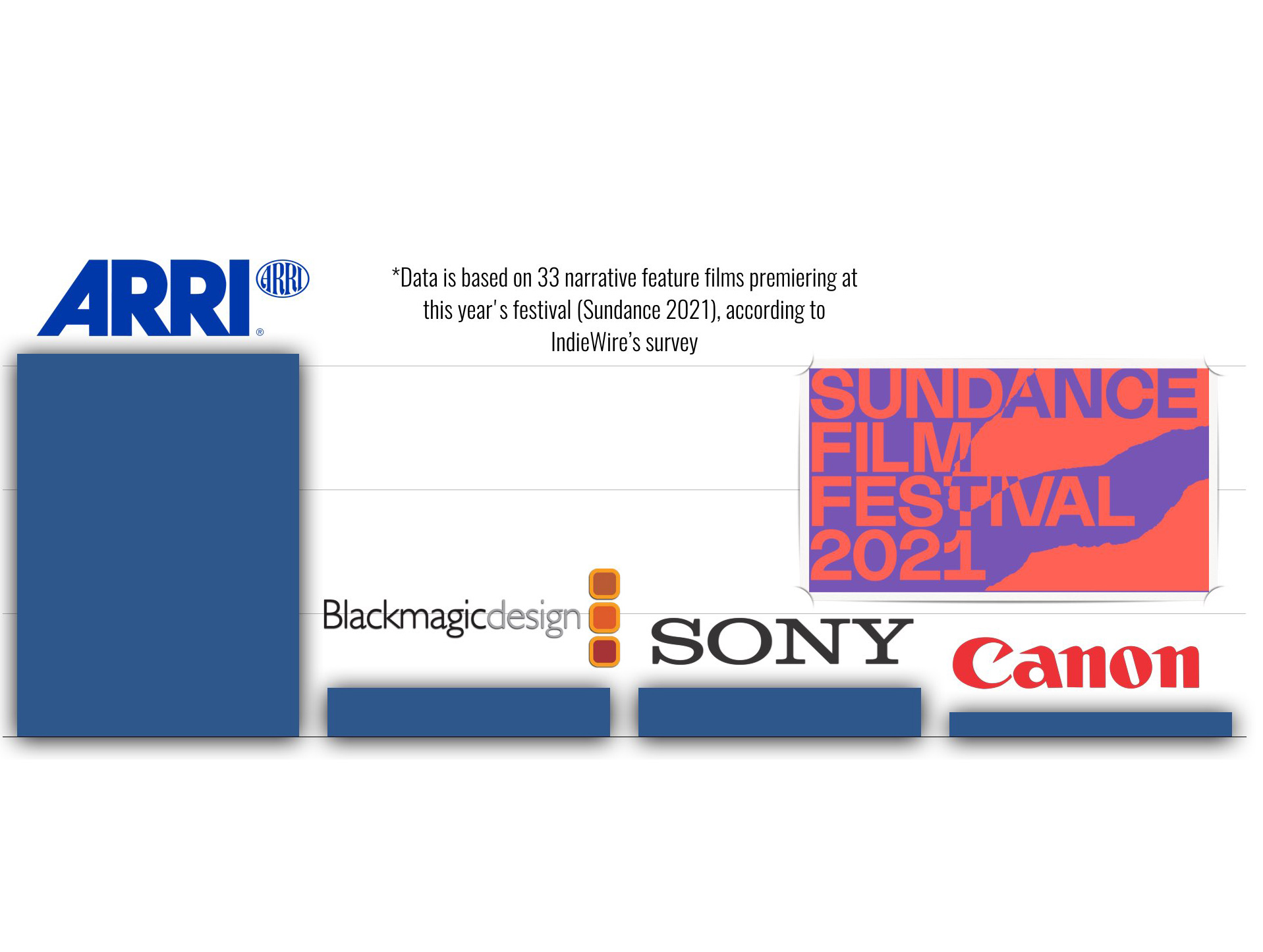Sundance 2021: The Camera List - ARRI and Canon in 1st place - Blackmagic Pocket also there