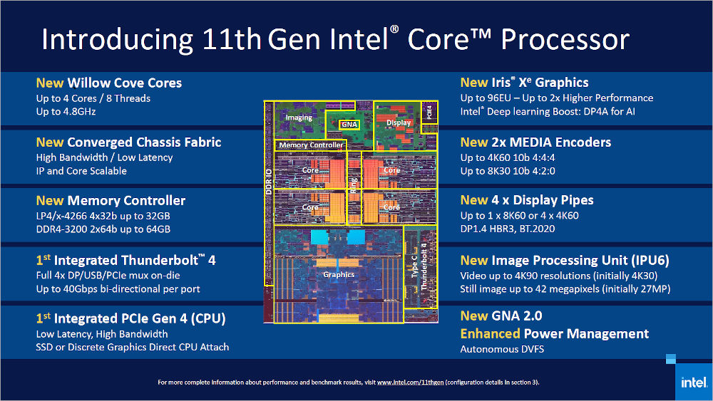 Tiger Lake: 11th generation of Intel's CPUs brings higher clock rates, better GPU and Thunderbol