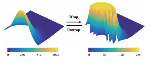 UHDR_modulo_wrap