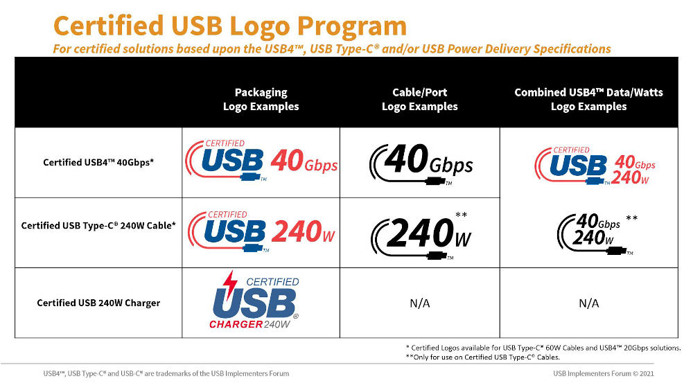 Which cable can do what? New logos should bring order to the USB-C chaos