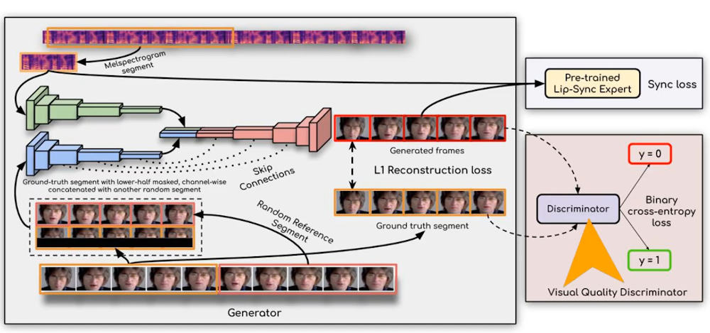 AI synchronizes lip movements with audio in real time