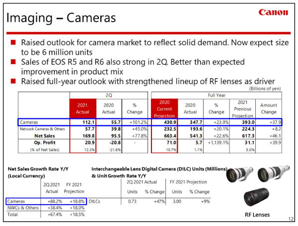 canon_FY21_outlook_imaging
