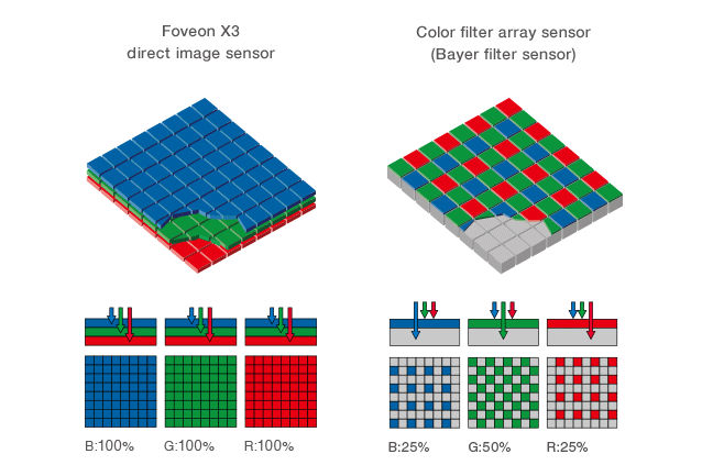 Sony is working on Foveon-like multi-layer sensor design