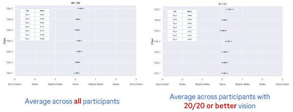 4k-vs-8k-average