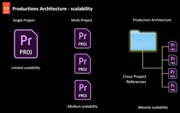 Adobe-Productions-Scalability