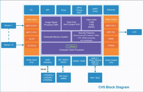 AmbarellaCV5_diagramm