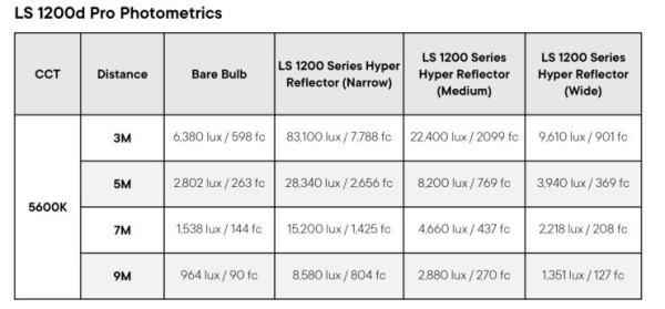 Aputure-LS1200d-Photometrics