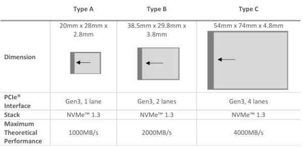 CFexpress-Types