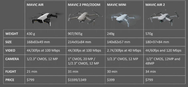 DJI-Mavic-Comparison