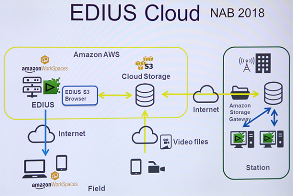Edius-Cloud