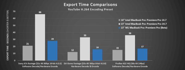 Export_Times