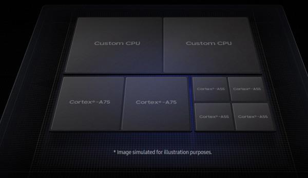 Exynos-9820-CPUs