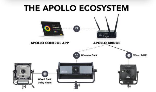 Litepanels-Apollo-System
