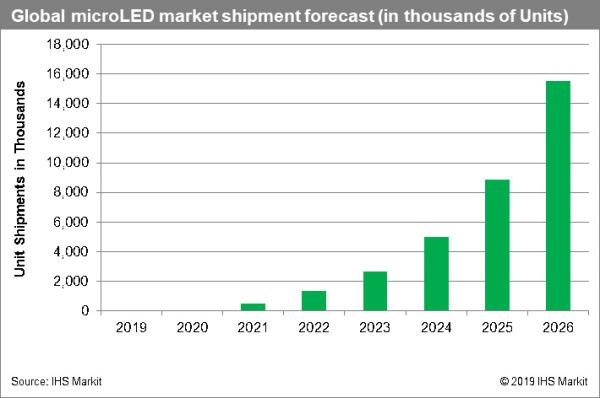 Micro-LED-Forecast