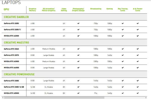 Nvidia-GPU-Comparison