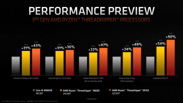 Ryzen9_3950X_Performance