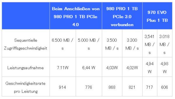 Samsung-980Pro-Comparison