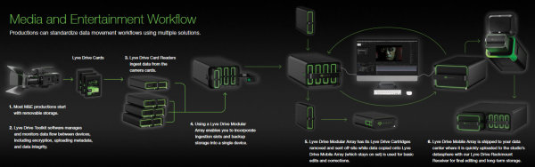Seagate-Lyve-System-Media
