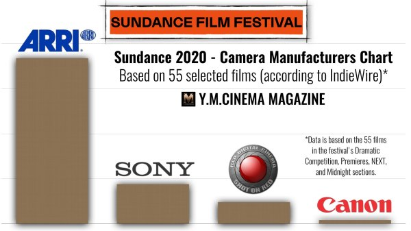 Sundance-2020-Cameras