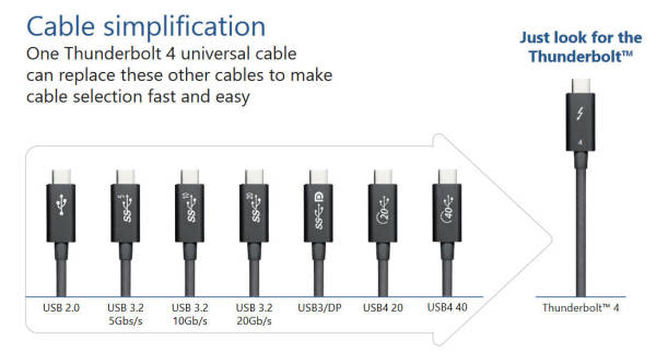 Thunderbolt4-cable-simplification