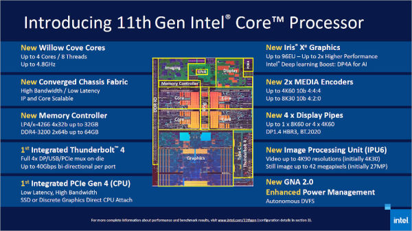 Tiger-Lake-CPU
