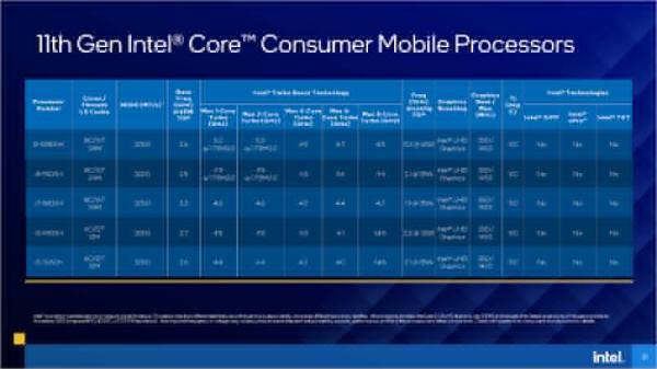Tiger-Lake-H45-Consumer-CPUs