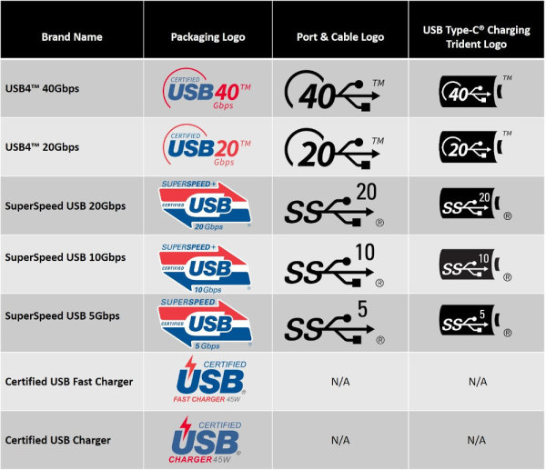 USB-Logos