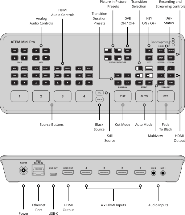 Slashcam News Blackmagic Design Atem Mini Pro Switcher With Integrated H 264 Encoding For Live Streaming