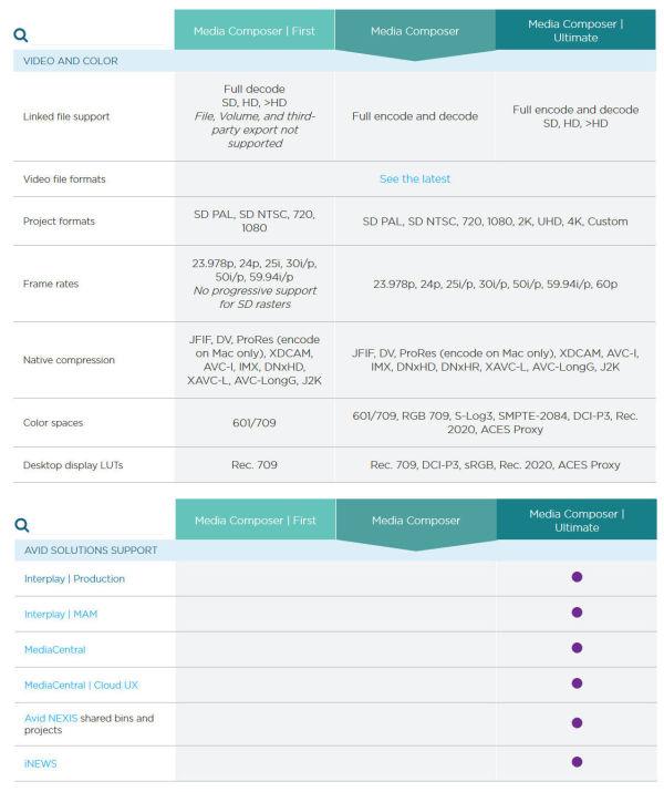 avid_mediacomposer_spec_comparison