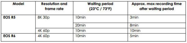 canonR5R6_waiting_times