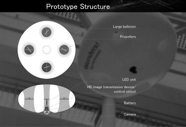 panasonic_ballooncam_prototype