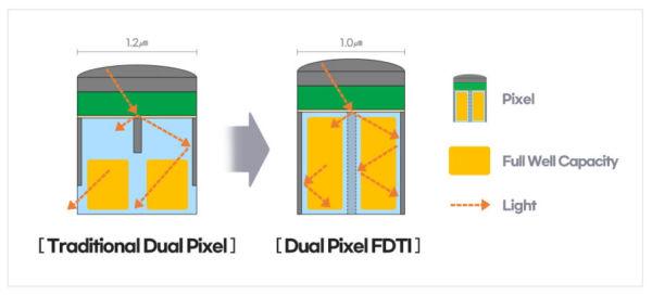 samsung_dual_pixel_FDTI