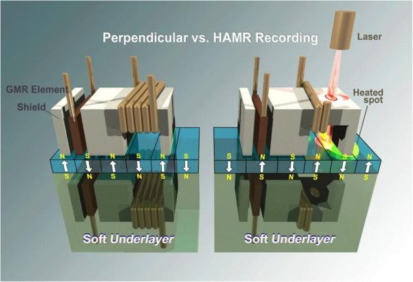 seagate-hamr-vs-perpendicular