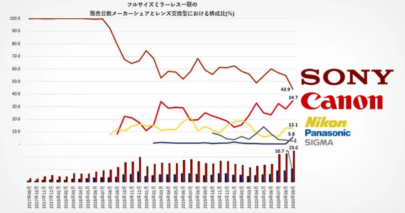 Interesting DSLM market - Canon gains a lot of ground against Sony in Japan