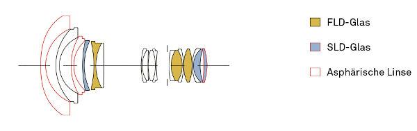 sigmaART14-24mmF28_konstruktion